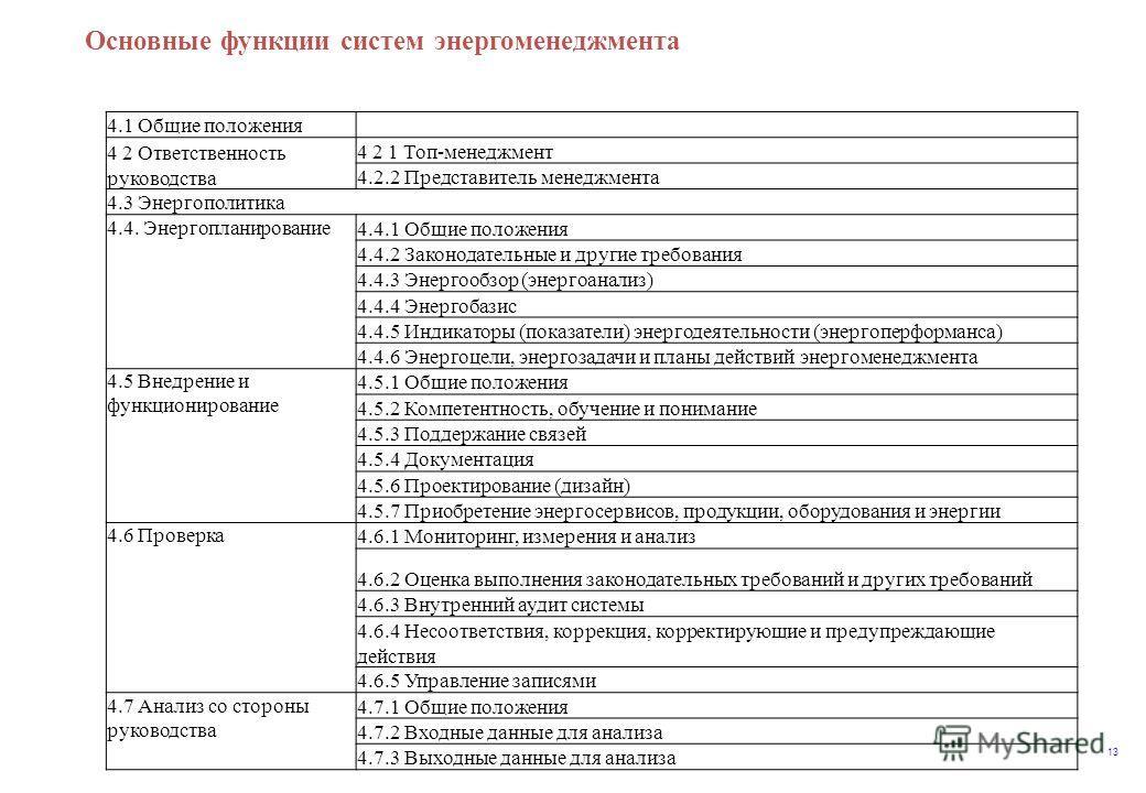 13 Основные функции систем энергоменеджмента 4.1 Общие положения 4 2 Ответственность руководства 4 2 1 Топ-менеджмент 4.2.2 Представитель менеджмента 4.3 Энергополитика 4.4. Энергопланирование 4.4.1 Общие положения 4.4.2 Законодательные и другие треб