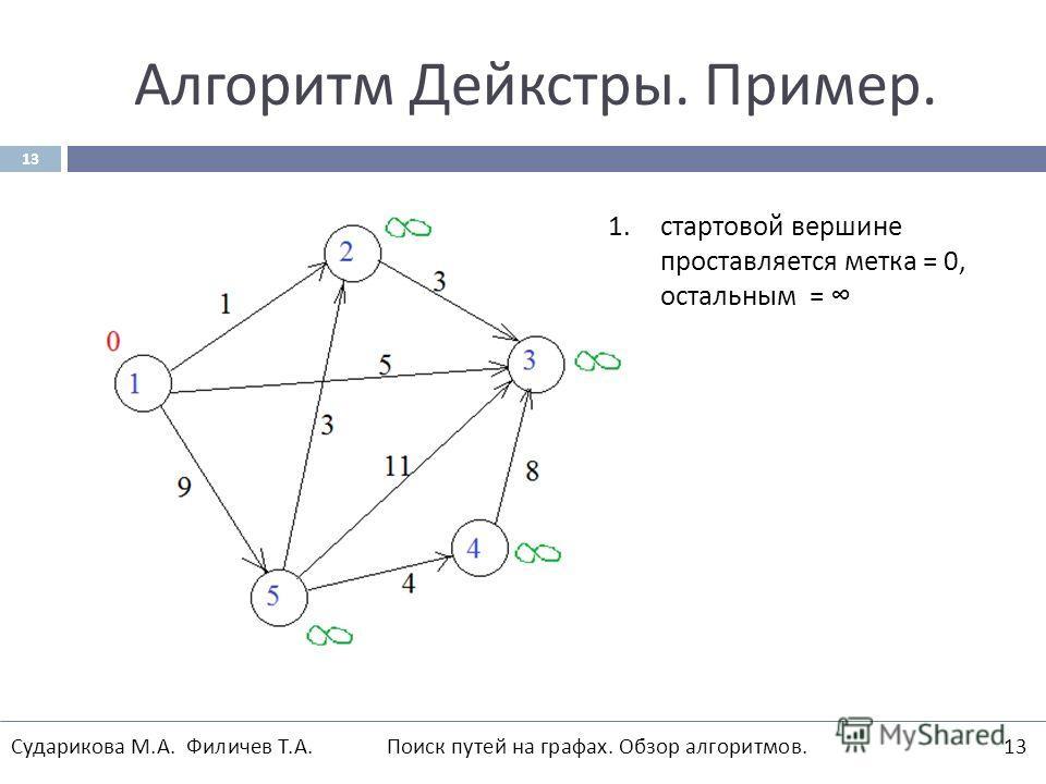 Алгоритм Дейкстры. Пример. 13 1. стартовой вершине проставляется метка = 0, остальным = Сударикова М.А. Филичев Т.А. Поиск путей на графах. Обзор алгоритмов.13