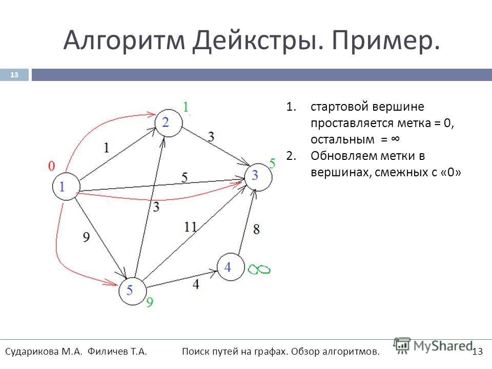 Алгоритм Дейкстры. Пример. 13 1. стартовой вершине проставляется метка = 0, остальным = 2. Обновляем метки в вершинах, смежных с «0» Сударикова М.А. Филичев Т.А. Поиск путей на графах. Обзор алгоритмов.13