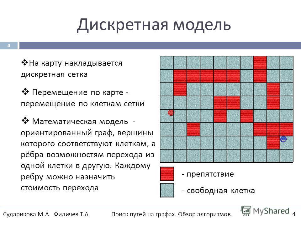 Дискретная модель На карту накладывается дискретная сетка Перемещение по карте - перемещение по клеткам сетки Математическая модель - ориентированный граф, вершины которого соответствуют клеткам, а рёбра возможностям перехода из одной клетки в другую