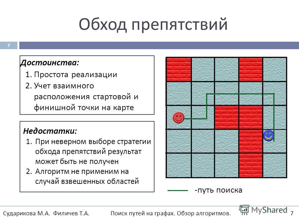 Обход препятствий 1. Простота реализации 2. Учет взаимного расположения стартовой и финишной точки на карте Достоинства: Недостатки : 1. При неверном выборе стратегии обхода препятствий результат может быть не получен 2. Алгоритм не применим на случа