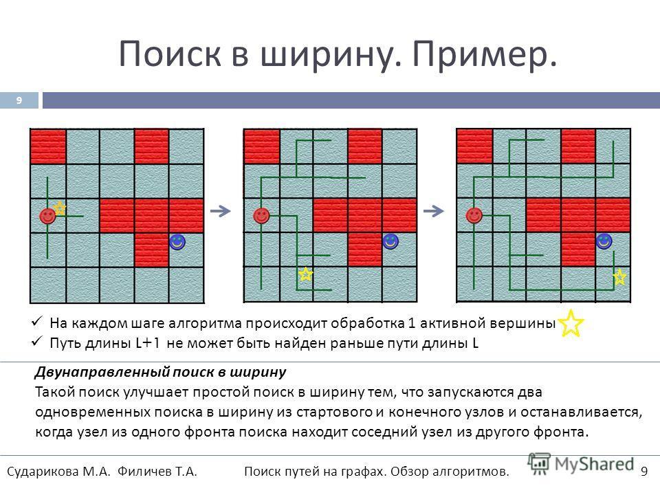 Поиск в ширину. Пример. 9 На каждом шаге алгоритма происходит обработка 1 активной вершины Путь длины L+1 не может быть найден раньше пути длины L Двунаправленный поиск в ширину Такой поиск улучшает простой поиск в ширину тем, что запускаются два одн