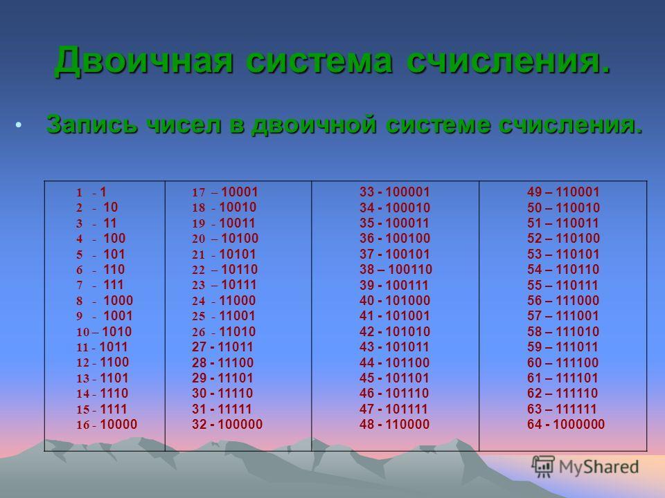 Двоичная система таблица чисел