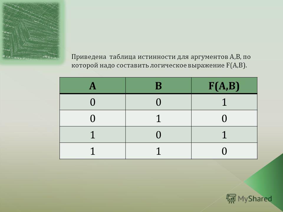 Приведена таблица истинности для аргументов А,В, по которой надо составить логическое выражение F(A,B). АВF(A,B) 001 010 101 110