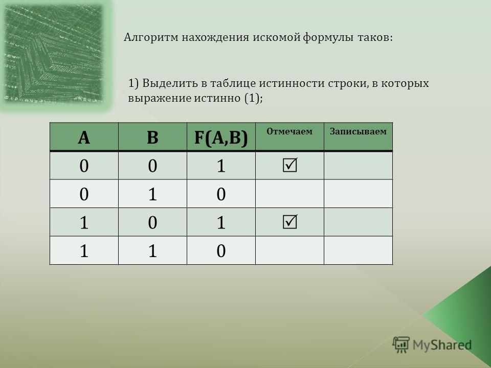 Алгоритм нахождения искомой формулы таков: АВF(A,B) Отмечаем Записываем 001 010 101 110 1) Выделить в таблице истинности строки, в которых выражение истинно (1);