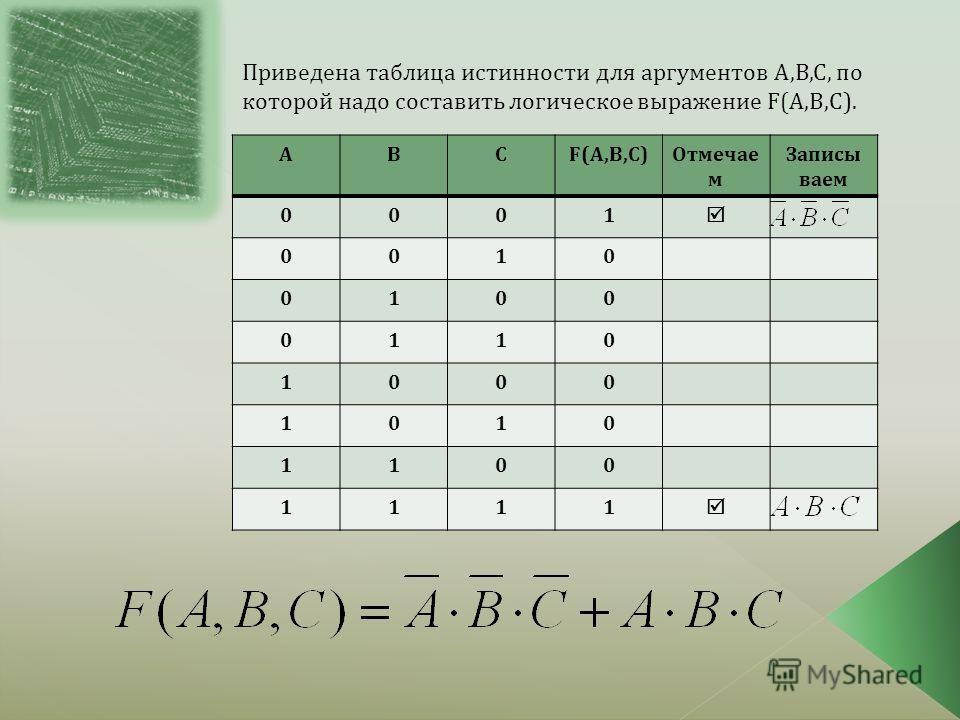 Приведена таблица истинности для аргументов А,В,С, по которой надо составить логическое выражение F(A,B,C). АВCF(A,B,C)Отмечае м Записы ваем 0001 0010 0100 0110 1000 1010 1100 1111