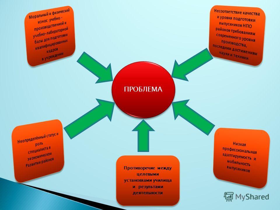 ПРОБЛЕМА Противоречие между целевыми установками училища и результатами деятельности Противоречие между целевыми установками училища и результатами деятельности