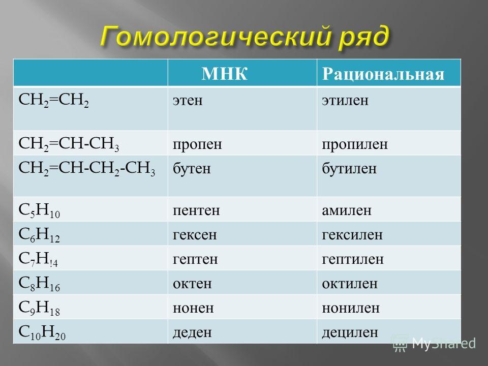 МНК Рациональная CH 2 =CH 2 этан этилен CH 2 =CH-CH 3 пропен пропилен CH 2 =CH-CH 2 -CH 3 бутен бутилен C 5 H 10 пентенамилен C 6 H 12 гексенгексилен C 7 H !4 гептенгептилен C 8 H 16 октеноктилен C 9 H 18 ноненнонилен C 10 H 20 дедендецилен