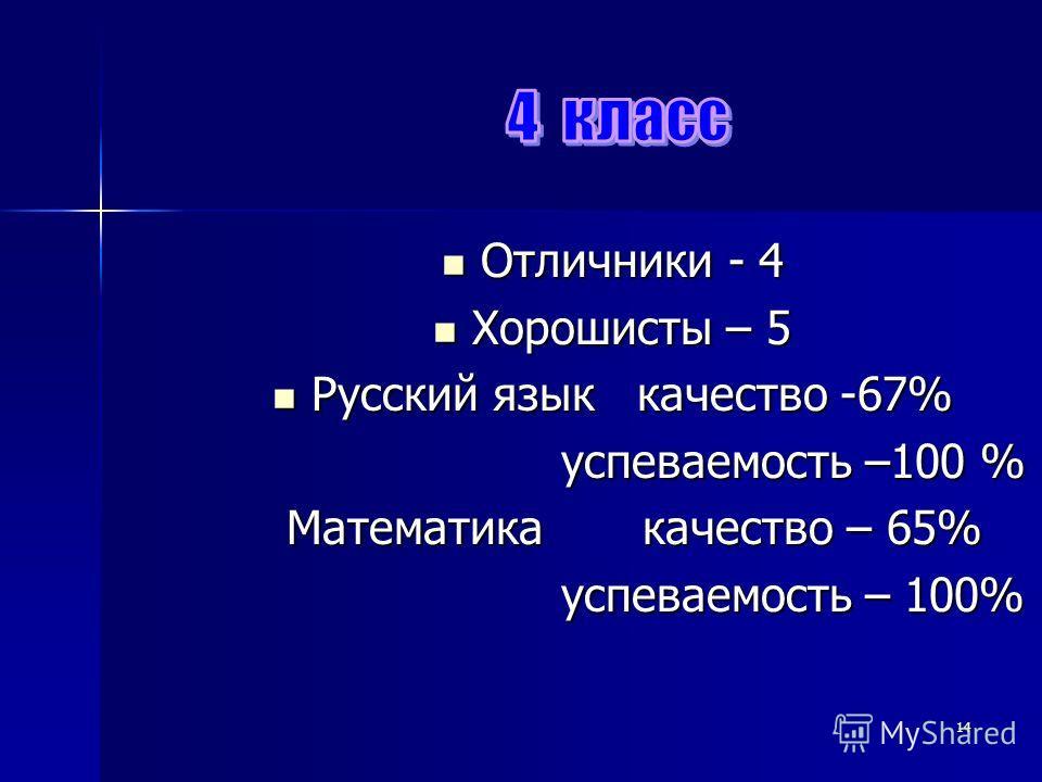 14 Отличники - 4 Отличники - 4 Хорошисты – 5 Хорошисты – 5 Русский язык качество -67% Русский язык качество -67% успеваемость –100 % успеваемость –100 % Математика качество – 65% Математика качество – 65% успеваемость – 100% успеваемость – 100%