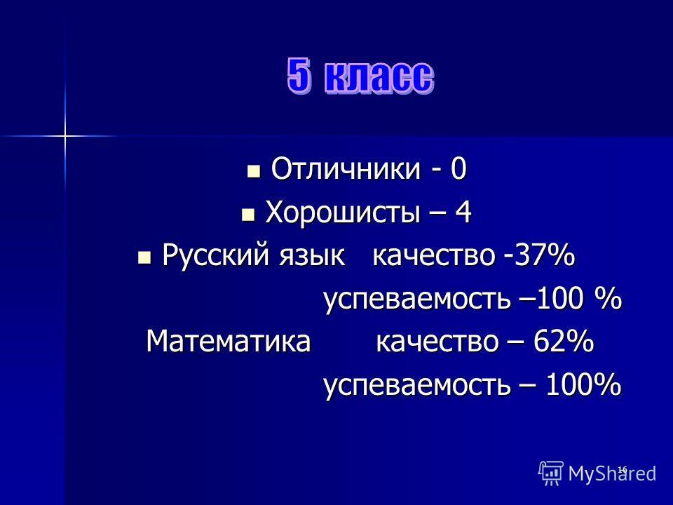Отличники - 0 Отличники - 0 Хорошисты – 4 Хорошисты – 4 Русский язык качество -37% Русский язык качество -37% успеваемость –100 % успеваемость –100 % Математика качество – 62% Математика качество – 62% успеваемость – 100% успеваемость – 100% 16