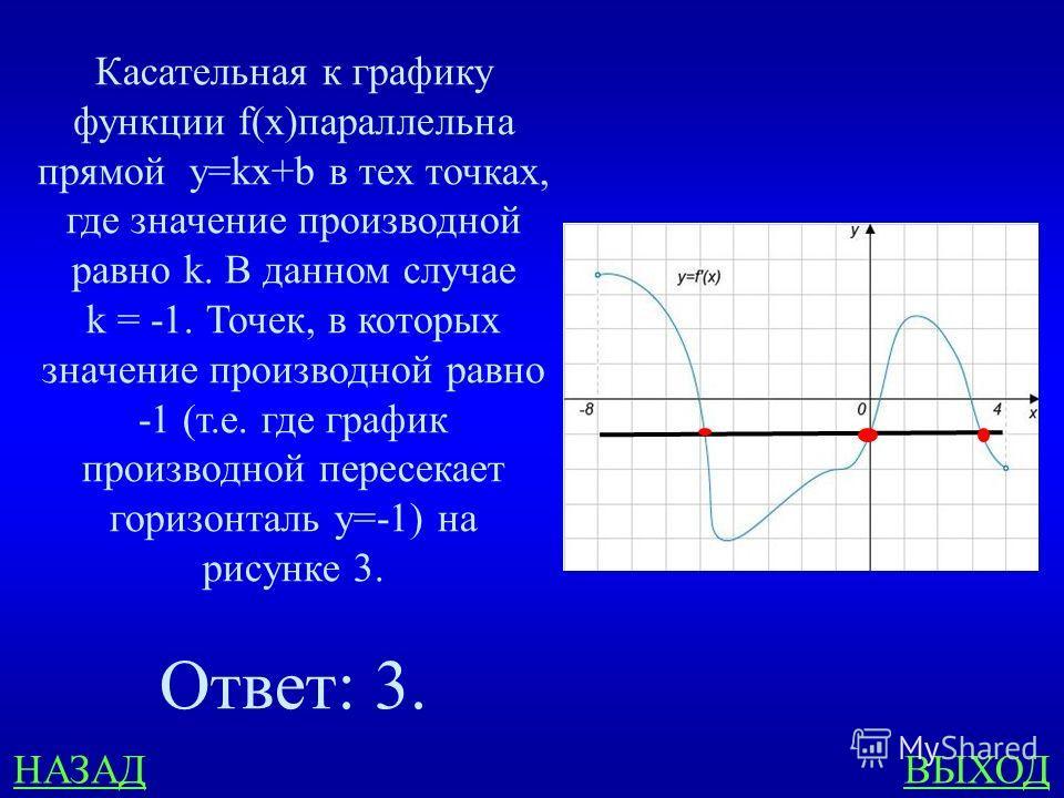 В8 400 ответ На рисунке изображен график функции y = f `(х), определенной на интервале (-8;4). Найдите количество точек, в которых касательная к графику функции f(x) параллельна прямой у = 5 – х или параллельна с ней.