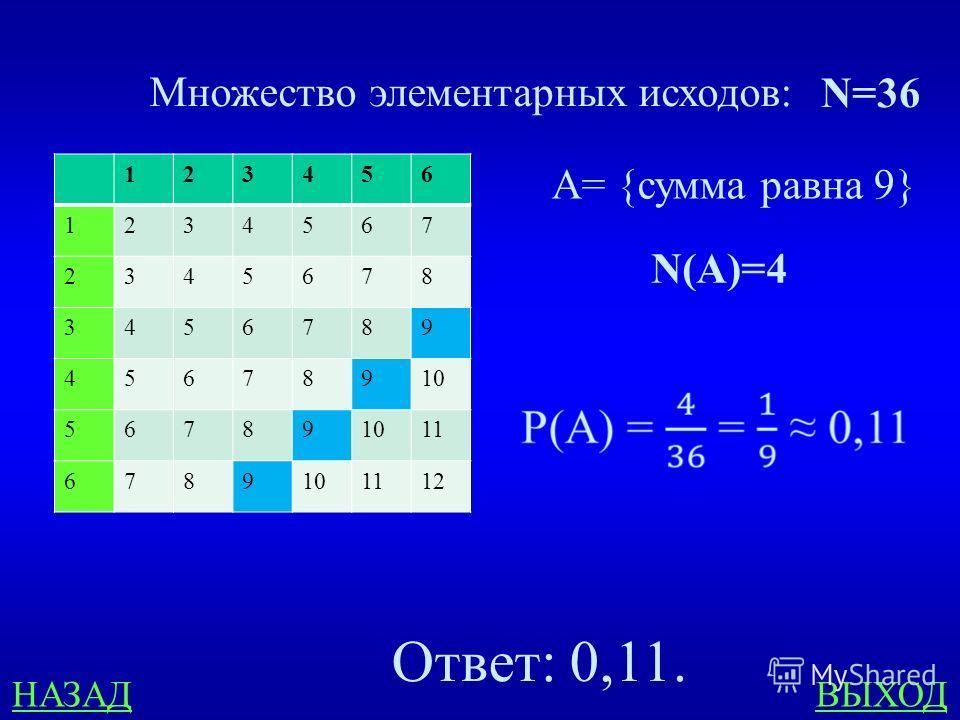В8 400 ответ В случайном эксперименте бросают два игральных кубика. Найдите вероятность того, что в сумме выпадет 9 очков. Ответ округлите до сотых.