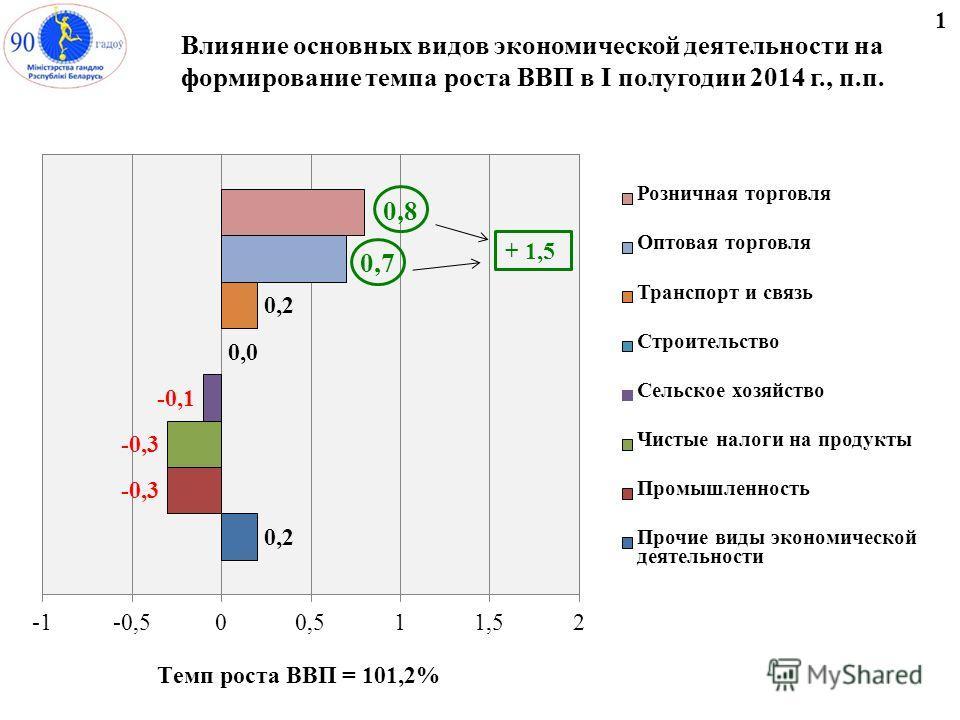 Влияние основных видов экономической деятельности на формирование темпа роста ВВП в I полугодии 2014 г., п.п. 1