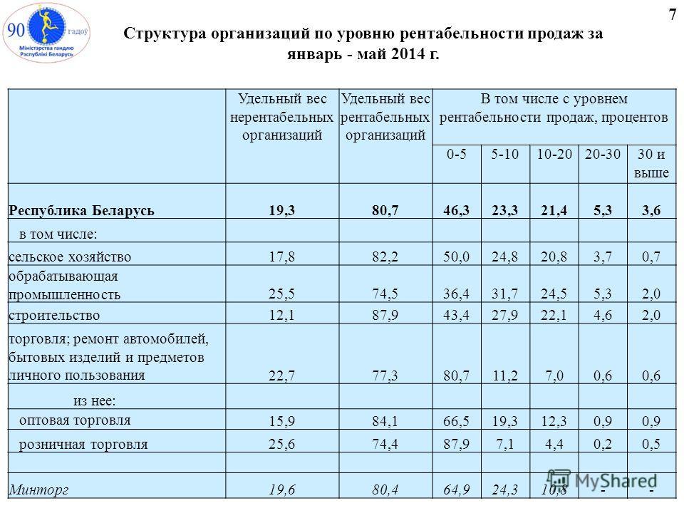 Структура организаций по уровню рентабельности продаж за январь - май 2014 г. 7 Удельный вес нерентабельных организаций Удельный вес рентабельных организаций В том числе с уровнем рентабельности продаж, процентов 0-55-1010-2020-3030 и выше Республика