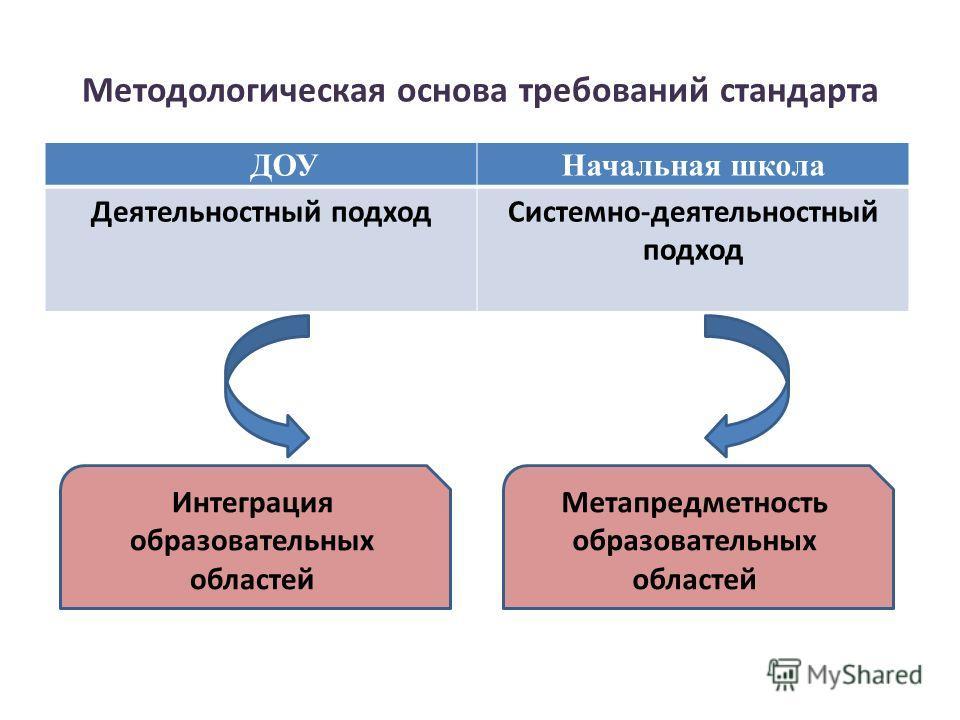 Методологическая основа требований стандарта ДОУНачальная школа Деятельностный подход Системно-деятельностный подход Интеграция образовательных областей Метапредметность образовательных областей