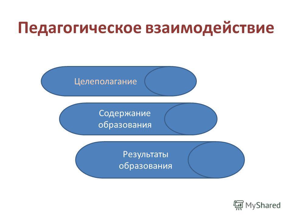 Педагогическое взаимодействие Содержание образования Результаты образования Целеполагание