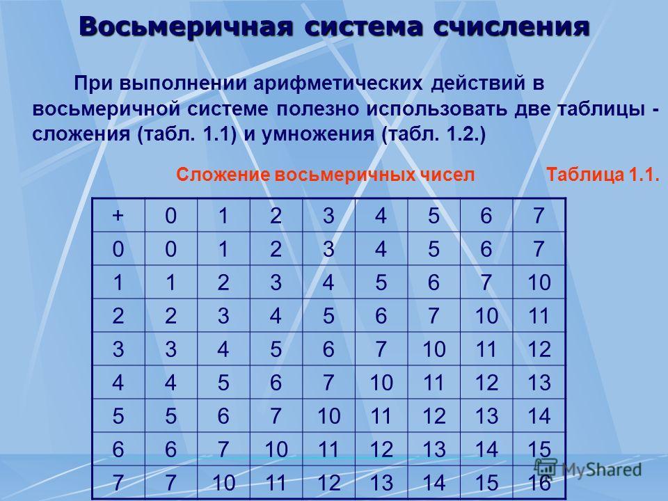 Восьмеричная система счисления При выполнении арифметических действий в восьмеричной системе полезно использовать две таблицы - сложения (табл. 1.1) и умножения (табл. 1.2.) Сложение восьмеричных чисел Таблица 1.1. +01234567 001234567 1123456710 2234