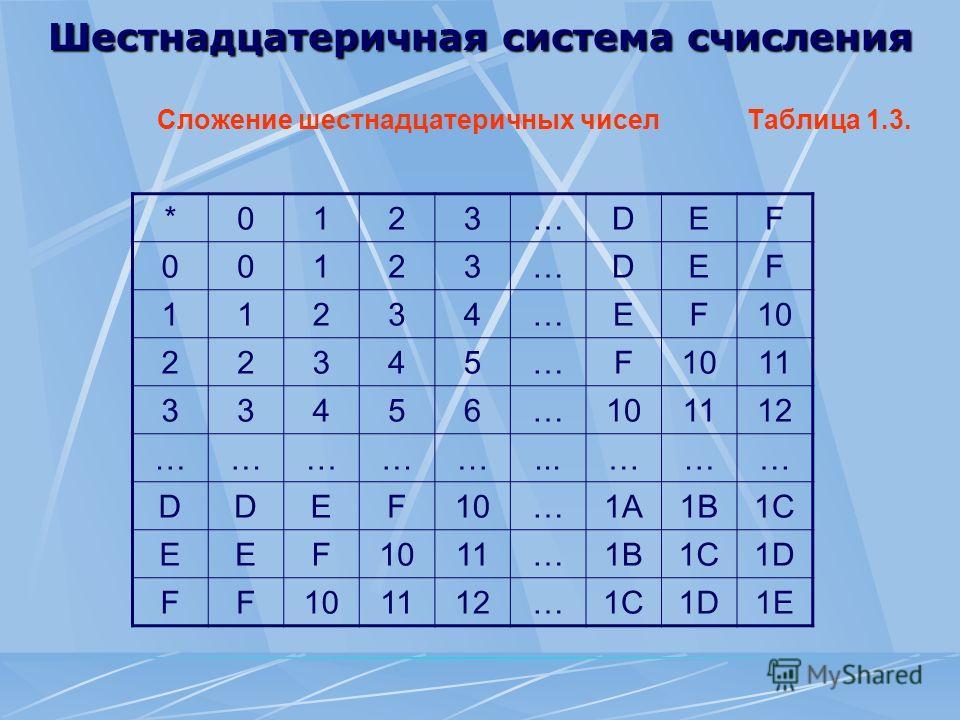 Шестнадцатеричная система счисления Сложение шестнадцатеричных чисел Таблица 1.3. *0123…DEF 00123…DEF 11234…EF10 22345…F 11 33456…101112 ……………...……… DDEF10…1A1B1C EEF1011…1B1C1D FF101112…1C1D1E
