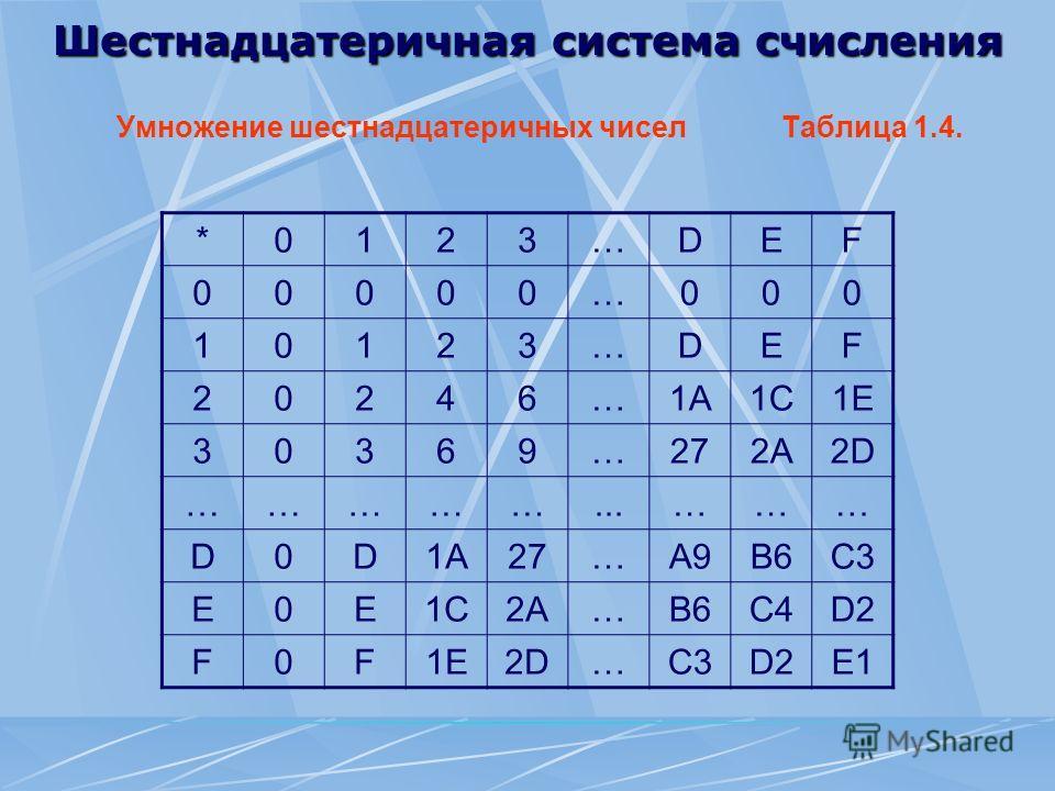 Шестнадцатеричная система счисления Умножение шестнадцатеричных чисел Таблица 1.4. *0123…DEF 00000…000 10123…DEF 20246…1A1A1C1C1E1E 30369…272A2D2D ……………...……… D0D1A1A27…A9B6C3 E0E1C1C2A2A…B6C4D2 F0F1E1E2D2D…C3D2E1
