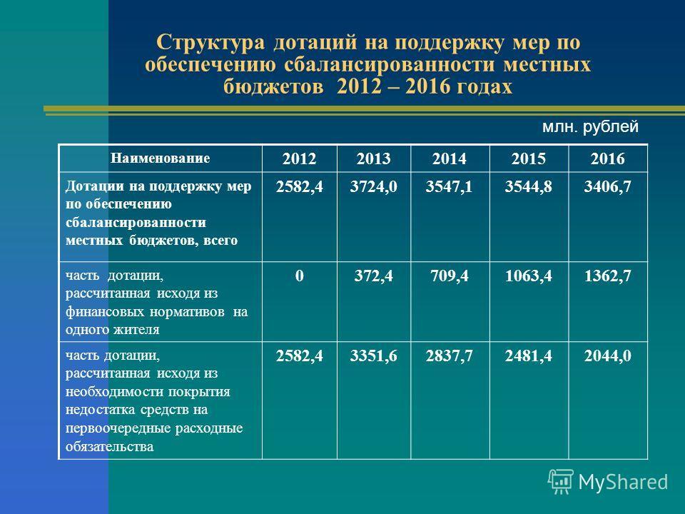 Структура дотаций на поддержку мер по обеспечению сбалансированности местных бюджетов 2012 – 2016 годах Наименование 20122013201420152016 Дотации на поддержку мер по обеспечению сбалансированности местных бюджетов, всего 2582,43724,03547,13544,83406,