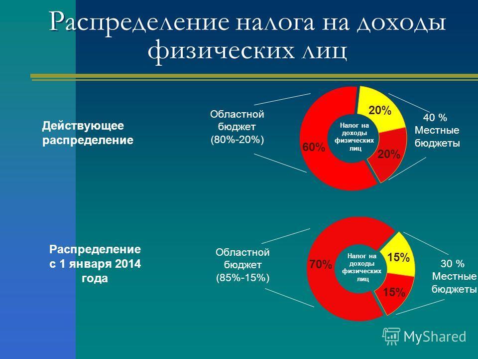 Распределение налога на доходы физических лиц
