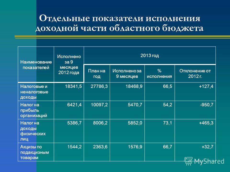 Отдельные показатели исполнения доходной части областного бюджета Наименование показателей Исполнено за 9 месяцев 2012 года 2013 год План на год Исполнено за 9 месяцев % исполнения Отклонение от 2012 г. Налоговые и неналоговые доходы 18341,527786,318
