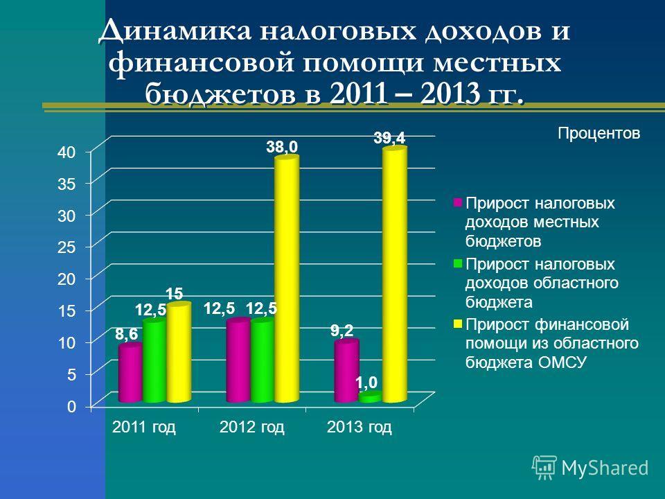 Динамика налоговых доходов и финансовой помощи местных бюджетов в 2011 – 2013 гг. Процентов