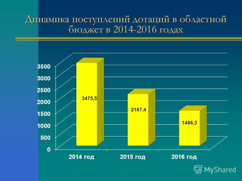 Динамика поступлений дотаций в областной бюджет в 2014-2016 годах