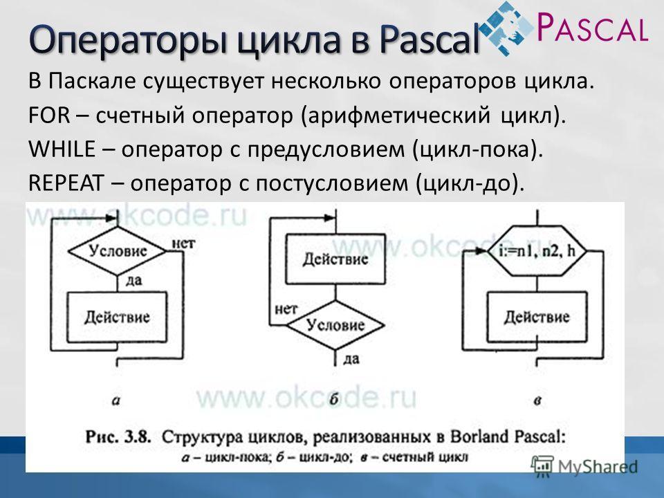 В Паскале существует несколько операторов цикла. FOR – счетный оператор (арифметический цикл). WHILE – оператор с предусловием (цикл-пока). REPEAT – оператор с постусловием (цикл-до).