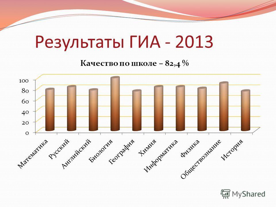 Результаты ГИА - 2013
