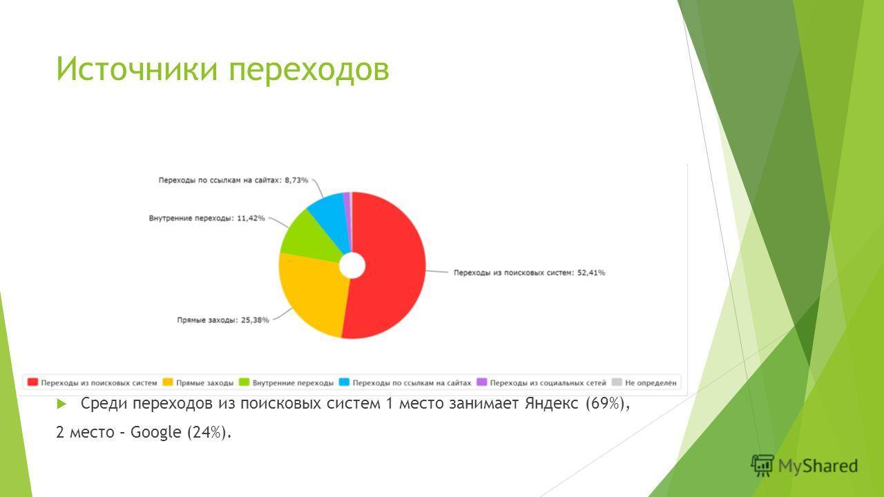 Источники переходов Среди переходов из поисковых систем 1 место занимает Яндекс (69%), 2 место – Google (24%).