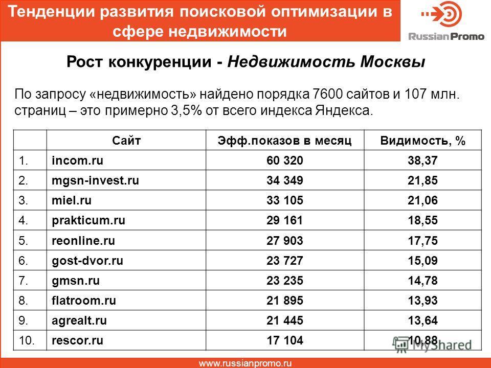 Тенденции развития поисковой оптимизации в сфере недвижимости www.russianpromo.ru Рост конкуренции - Недвижимость Москвы По запросу «недвижимость» найдено порядка 7600 сайтов и 107 млн. страниц – это примерно 3,5% от всего индекса Яндекса. Сайт Эфф.п