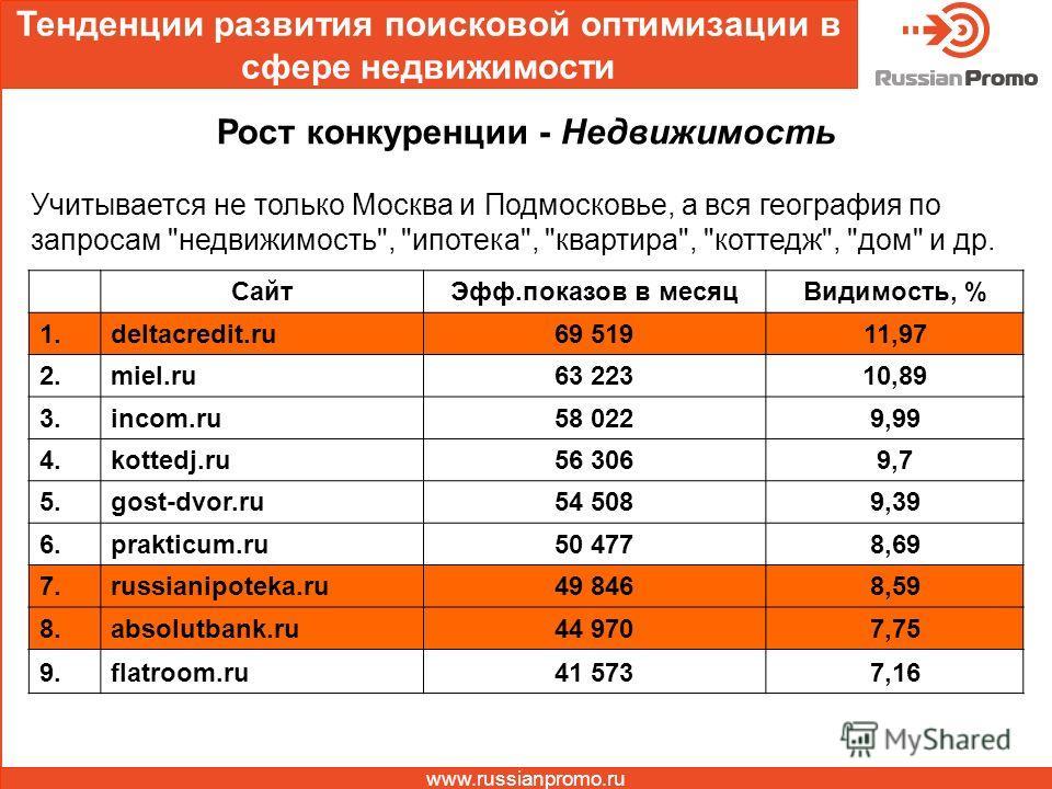 Тенденции развития поисковой оптимизации в сфере недвижимости www.russianpromo.ru Рост конкуренции - Недвижимость Учитывается не только Москва и Подмосковье, а вся география по запросам