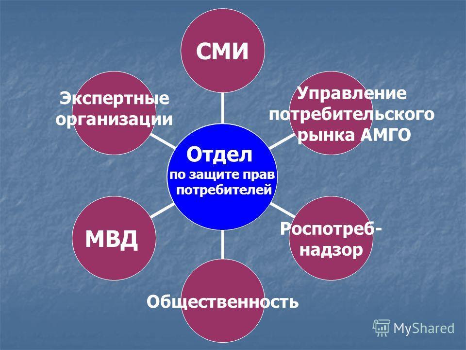 Отдел по защите прав потребителей Отдел по защите прав потребителей