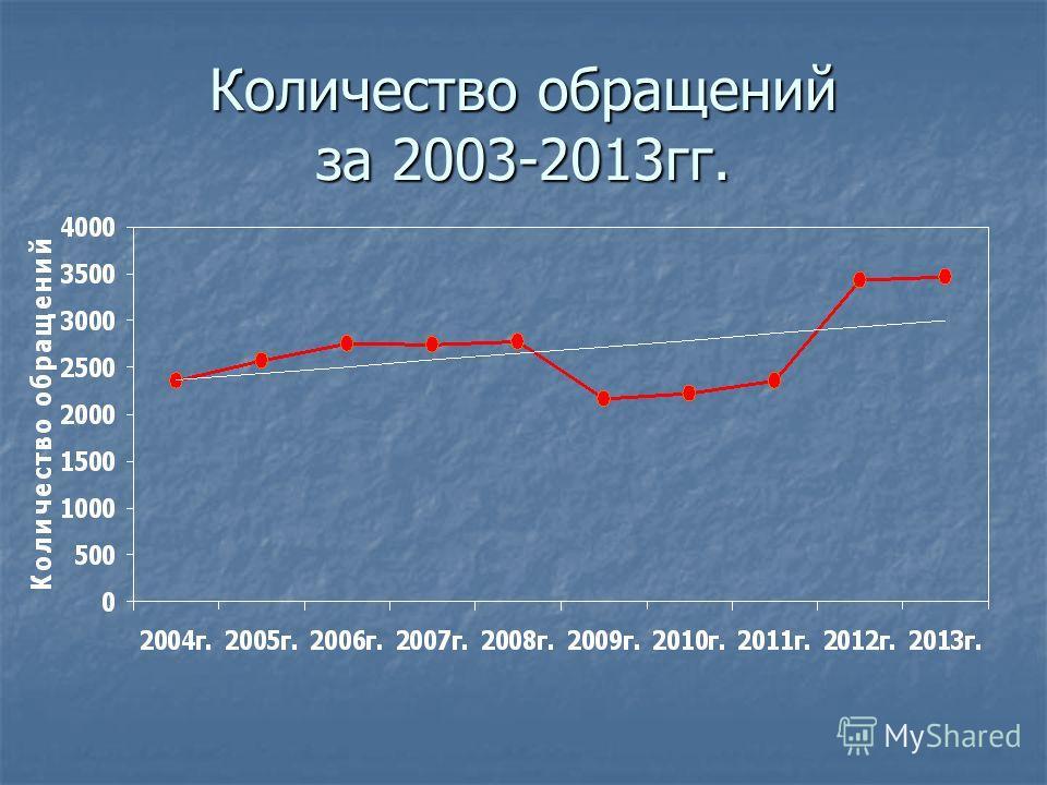 Количество обращений за 2003-2013 гг.