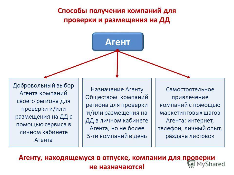Способы получения компаний для проверки и размещения на ДД Агент Добровольный выбор Агента компаний своего региона для проверки и/или размещения на ДД с помощью сервиса в личном кабинете Агента Назначение Агенту Обществом компаний региона для проверк