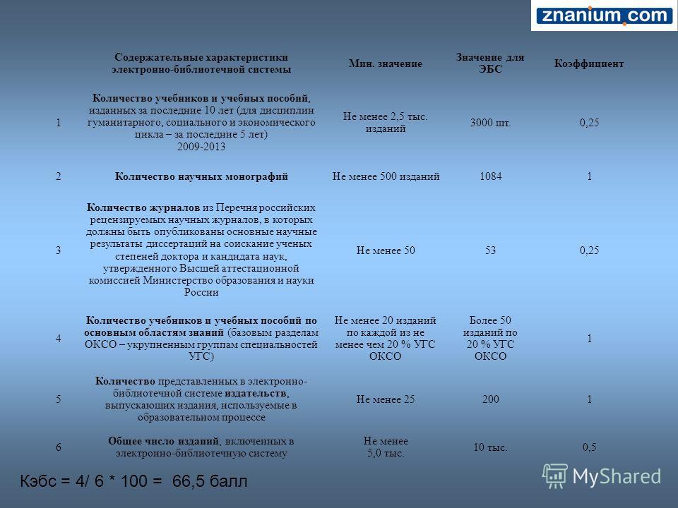 Кэбс = 4/ 6 * 100 = 66,5 балл Содержательные характеристики электронно-библиотечной системы Мин. значение Значение для ЭБС Коэффициент 1 Количество учебников и учебных пособий, изданных за последние 10 лет (для дисциплин гуманитарного, социального и