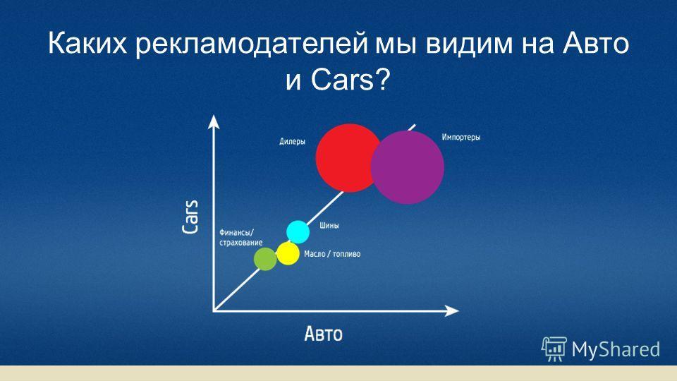 Каких рекламодателей мы видим на Авто и Cars?