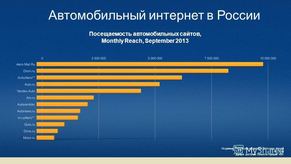 Автомобильный интернет в России Посещаемость автомобильных сайтов, Monthly Reach, September 2013 По данным TNS Россия за сентябрь 2013 года, Россия 0+, 12-64 ** Данные доступны только по городам 100+
