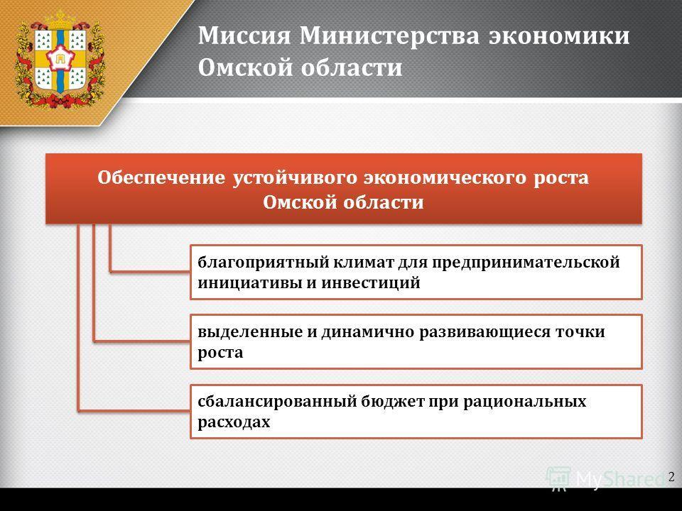Обеспечение устойчивого экономического роста Омской области благоприятный климат для предпринимательской инициативы и инвестиций выделенные и динамично развивающиеся точки роста сбалансированный бюджет при рациональных расходах Миссия Министерства эк