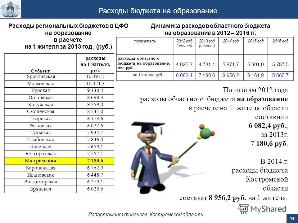 14 Департамент финансов Костромской области Расходы бюджета на образование По итогам 2012 года расходы областного бюджета на образование в расчете на 1 жителя области составили 6 082,4 руб., за 2013 г. 7 180,6 руб. В 2014 г. расходы бюджета Костромск