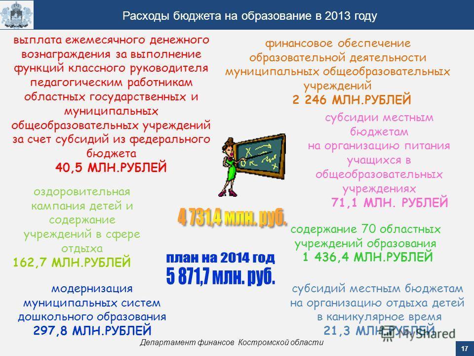 17 Департамент финансов Костромской области Расходы бюджета на образование в 2013 году модернизация муниципальных систем дошкольного образования 297,8 МЛН.РУБЛЕЙ содержание 70 областных учреждений образования 1 436,4 МЛН.РУБЛЕЙ субсидий местным бюдже