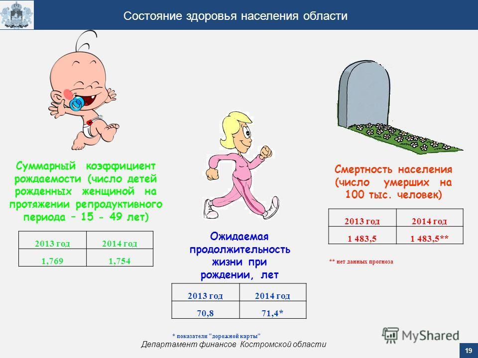 19 Департамент финансов Костромской области Состояние здоровья населения области Суммарный коэффициент рождаемости (число детей рожденных женщиной на протяжении репродуктивного периода – 15 - 49 лет) Смертность населения (число умерших на 100 тыс. че