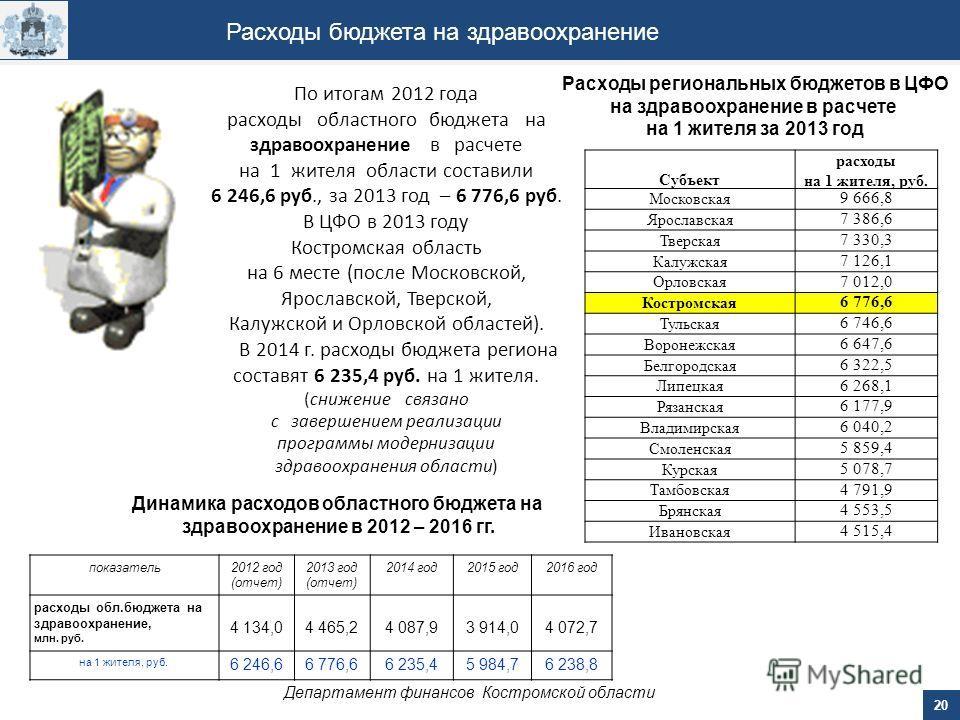 20 Департамент финансов Костромской области Расходы бюджета на здравоохранение По итогам 2012 года расходы областного бюджета на здравоохранение в расчете на 1 жителя области составили 6 246,6 руб., за 2013 год – 6 776,6 руб. В ЦФО в 2013 году Костро
