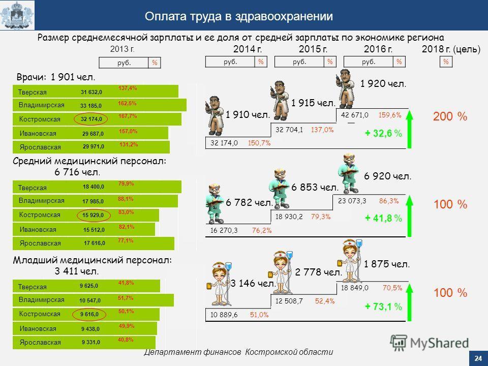 24 Департамент финансов Костромской области Оплата труда в здравоохранении 2013 г. 2014 г.2015 г.2016 г. 16 270,3 76,2% 18 930,2 79,3% 23 073,3 86,3% Средний медицинский персонал: 10 889,6 51,0% 32 174,0 150,7% 32 704,1 137,0% 12 508,7 52,4% 42 671,0