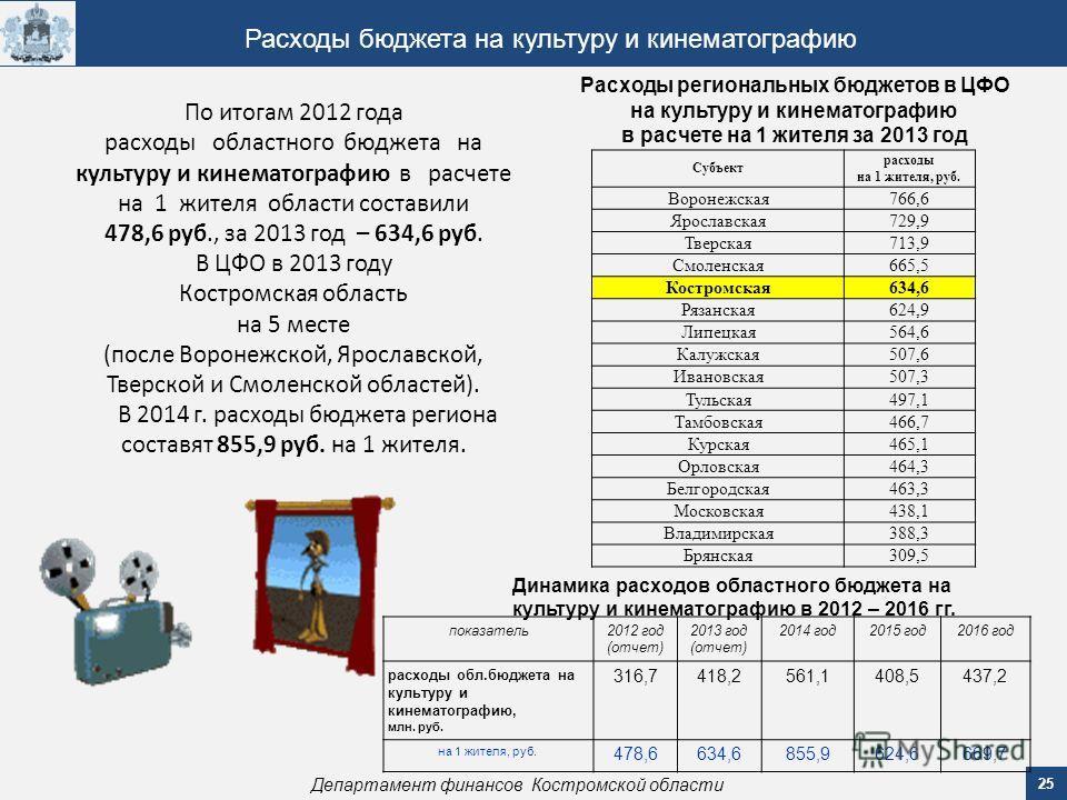 25 Департамент финансов Костромской области Расходы бюджета на культуру и кинематографию По итогам 2012 года расходы областного бюджета на культуру и кинематографию в расчете на 1 жителя области составили 478,6 руб., за 2013 год – 634,6 руб. В ЦФО в
