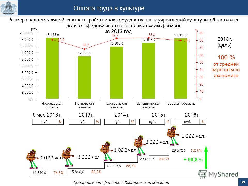 29 Департамент финансов Костромской области Оплата труда в культуре 2014 г.2015 г.2016 г. 18 929,5 88,7% 23 699,7 100,7% 29 672,1 112,5% руб.% % % Размер среднемесячной зарплаты работников государственных учреждений культуры области и ее доля от сред