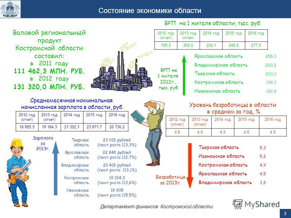 3 Состояние экономики области Уровень безработицы в области в среднем за год, % Валовой региональный продукт Костромской области составил: в 2011 году 111 462,3 МЛН. РУБ. в 2012 году 131 320,0 МЛН. РУБ. 2012 год (отчет) 2013 год (отчет) 2014 год 2015