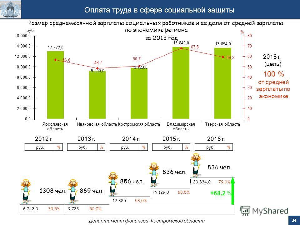 34 Департамент финансов Костромской области Оплата труда в сфере социальной защиты 2014 г.2015 г.2016 г. 12 385 58,0% 16 129,0 68,5% 20 834,0 79,0% руб.% % % Размер среднемесячной зарплаты социальных работников и ее доля от средней зарплаты по эконом