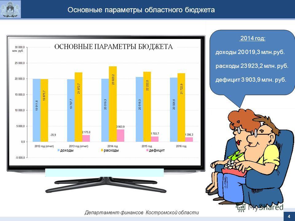 4 Основные параметры областного бюджета 2014 год: доходы 20 019,3 млн.руб. расходы 23 923,2 млн. руб. дефицит 3 903,9 млн. руб.